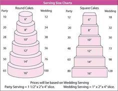 Wedding cake slice chart - idea in 2017 Cake Serving Guide, Cake Serving Chart, Cake Sizes And Servings, Cake Servings, Cupcakes, Cupcake Cakes, Rock Candy Cakes, Cake Chart, Cake Pricing