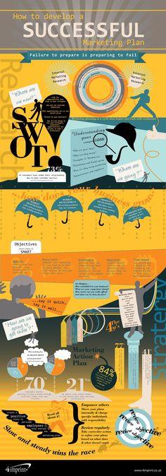 A Marketing Plan Via Cupcake Analogy  Copywriting Genius