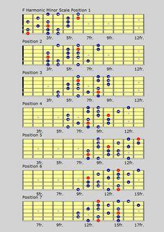 harmonic minor scales chart