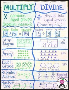 This blog post has ideas, resources, and anchor charts for teaching multiplication!