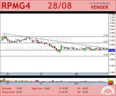 PET MANGUINH - RPMG4 - 28/08/2012 #RPMG4 #analises #bovespa