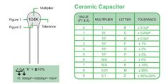 How to Read Ceramic Capacitor Values? Reading Values Printed on Electrolytic Capacitors is Easy, Digits on Ceramic Capacitors Need to Know Some Theory.