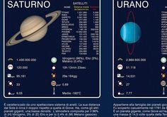 sistema solare - Cerca con Google