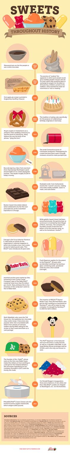 A Brief Illustrated History of Sweets | Mental Floss