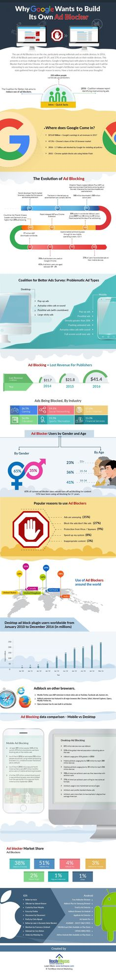 Why Google Wants to Build Its Own Ads-Blocker - infographic / Digital Information World