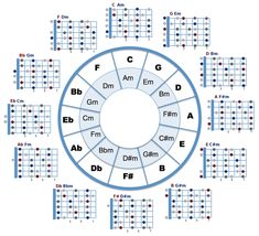 Circle of Fifths and open chord positions combined. Can be used to spice up your open chords or quick fills between open chords. Guitar Chords And Scales, Acoustic Guitar Chords, Guitar Chords Beginner, Guitar Chords For Songs, Music Chords, Fingerstyle Guitar, Blues Guitar Chords, Piano Scales, Music Theory Lessons