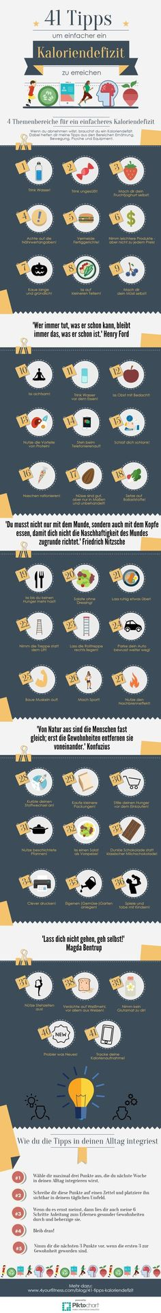Die Infografik zur ultimativen Liste mit 41 Tipps, die dir dabei helfen, leichte… The infographic for the ultimate list of 41 tips to help you more easily achieve a calorie deficit. Fitness Workouts, Easy Workouts, Fitness Nutrition, Health Diet, Health And Nutrition, Healthy Tips, How To Stay Healthy, Healthy Food, Calorie Deficit