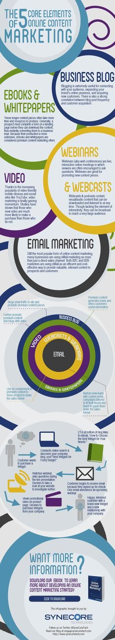 The 5 Core Elements of Online Content Marketing #socialmedia #content #marketing #infographic   - posted by http://donesmart.com/