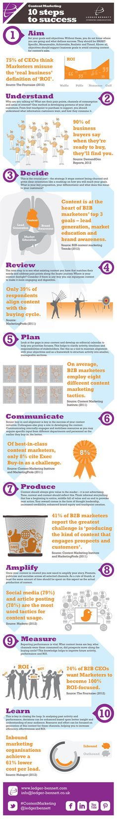 Steps To Content Marketing Campaign #Infographic #CRM