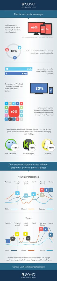 Social Media Infographic that breaks down what happens when social media and mobile converge #mobile #socialmedia