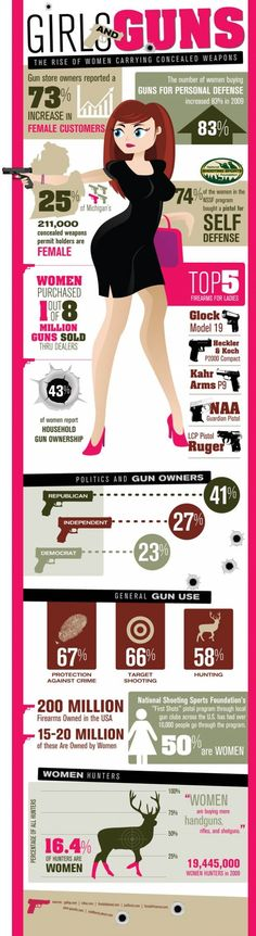 Infographic: Girls & Guns -As the gun control debate continues to heat up around the country, the recent infographic illustrates the rise of women carrying concealed weapons in the United States. There are over 200 million firearms owned in the U.S. alone, and 15-20 million are estimated to be owned by women. Continue below to check out startling gun statistics accompanied by data visualizations. [Visual.ly]