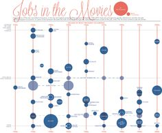 Jobs in movies arranged by gender and decade.  Big pile of information distilled in a clean, easy to read manner.  Most of the chart is obvious, but it's still worth reading the descriptive blurb at the top.