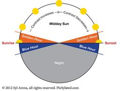 have you ever considered how sunlight changes through the day? The Daily Cycle of Sunlight: Part 1