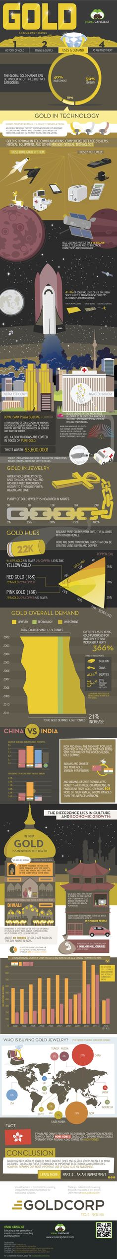 Gold: Uses and Demand [INFOGRAPHIC]