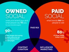 Owned, Paid & Earned: 3 Types of Social Content. Marketing Survey, Social Media Marketing Business, Social Media Branding, Content Marketing Strategy, Digital Marketing Channels, Digital Marketing Trends, Twitter Jobs, Marketing Plan Template, Top Social Media