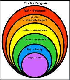 Boundary Circle   CIRCLE ® Program Teaches About Social Boundaries » Mom-ology   Mom ...