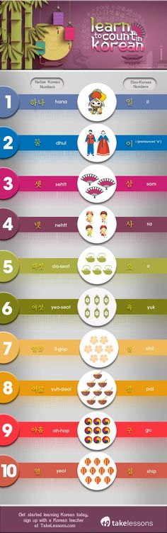 Counting in Korean: A Beginner's Guide to Korean Numbers http://takelessons.com/blog/Guide-to-Korean-Numbers-z11?utm_source=social&utm_medium=blog&utm_campaign=pinterest