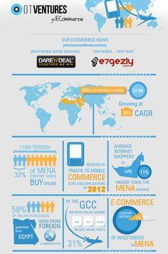 The MENA E-Commerce Market