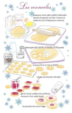 Miam Desert Recipes, Gourmet Recipes, Sweet Recipes, Cooking Recipes, Cupcakes Fondant, Healthy Toddler Breakfast, Recipe Drawing, Desserts With Biscuits, Biscuit Cookies