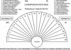 Resultado de imagen para gráficos de radiestesia