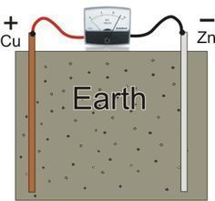 Free Energy From The Earth Plans #greenenergy