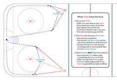 In this article we break down the wingers positioning and responsibilities in the defensive zone. We have 5 easy to understand pictures demonstrating different roles and responsibilities. Hockey Workouts, Hockey Drills, Hockey Training, Hockey Coach, Ice Hockey, No Response, Hockey Stuff, Play, How To Plan