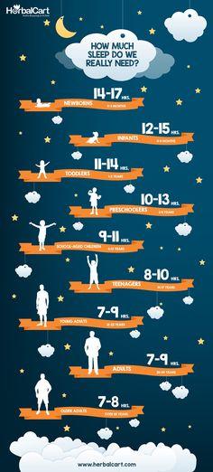 The sleeping hours that we require according to our age for being healthy. For being healthy, we need the proper sleep. Herbal Sleep Aids, Natural Sleep Aids, Sleeping Too Much, Home Remedies For Snoring, Sleep Apnea Remedies, Healthy Sleep, How To Get Sleep, Sleep Deprivation, Health