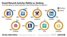 Social Network Activity: Mobile vs. Desktop