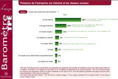 #Facebook, #GooglePlus et #LinkedIn, le tiercé gagnant des TPE françaises en 2013 | Médias sociaux et réseaux professionnels