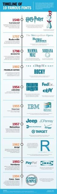 Timeline of 10 Famous Fonts from 10 Infographics That Will Teach You About Typog. - Timeline of 10 Famous Fonts from 10 Infographics That Will Teach You About Typography - Graphisches Design, Graphic Design Tips, Graphic Design Typography, Graphic Design Inspiration, Logo Design, Text Design, Timeline Design, Website Design, Information Design
