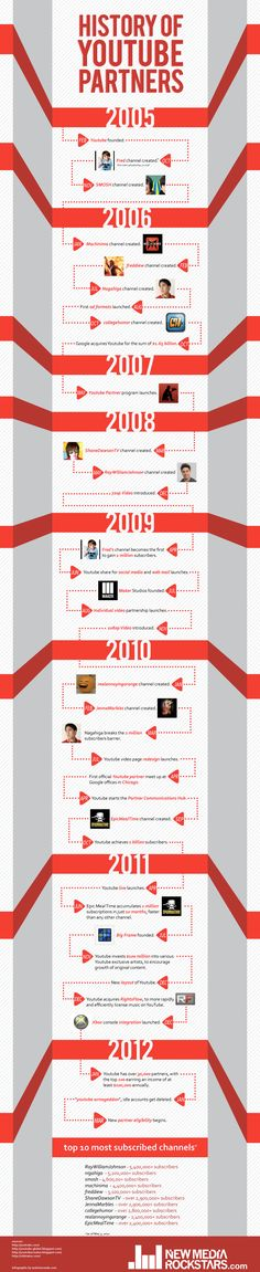 History of YouTube Partners