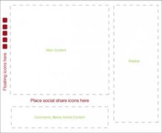 Best Positions for Social Share Icons & Other Elements on Your Blog