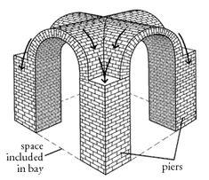 barrel vault diagram - photo #14