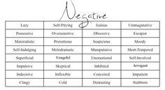 Negative Character traits...