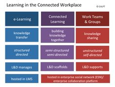 Connected Learning: the next generation of workplace learning practices