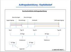 businessplan-online.ch - Auftragsabwicklung