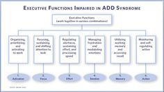 treatment adhd pyschology A description of various theories of, and theoretical approaches to, psychological treatment, including psychoanalysis, psychodynamic psychotherapy, and cognitive-behavioral therapy.