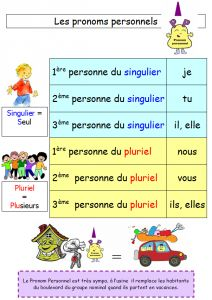 Les pronoms personnels sujets dans Cartes mentales les-pronoms-personnels-212x300 French Worksheets, French Education, French Grammar, French Resources, French Class, School Items, Second Language, Teaching French, Learn French