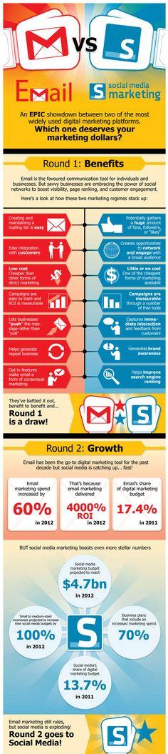 Email versus Social Media Marketing