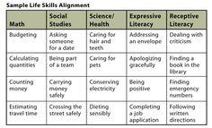 Aligning Life Skills to Academics Program | Attainment Company
