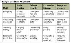 Life Skill Lessons - Sample Life Skills Alignment