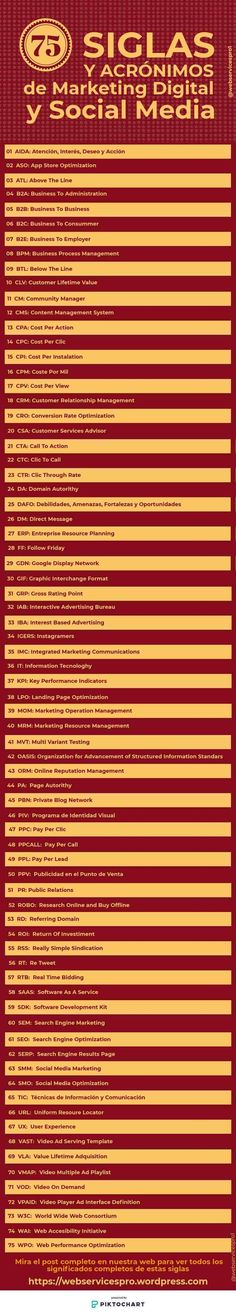 75 Siglas y acrónimos de marketing digital y social media #infografia #socialmedia Marketing Digital, Inbound Marketing, Internet Marketing, Online Marketing, Social Media Marketing, Seo And Sem, Blogging, Community Manager, App Design
