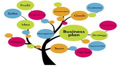 Marketing research can be aimed at the consumer or a business. Bakery Business Plan, Startup Business Plan, Best Business Plan, Creating A Business Plan, Start Up Business, Business Planning, Business Ideas, Business Company, Business Goals