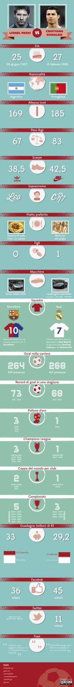 Lionel Messi VS Cristiano Ronaldo Do you fancy an infographic? If you want your own please visit http://www.linfografico.com/prezzi/ Vuoi realizzare un'infografica tutta tua? Visita http://www.linfografico.com/prezzi/