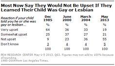 Más de la mitad de los adultos en Estados Unidos no se decepcionaría si su hijo/a fuera homosexual. -In Gay Marriage Debate, Both Supporters and Opponents See Legal Recognition as 'Inevitable' por Pew Research (6-junio-2013).