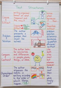 lots of Language Arts Anchor Charts: root words, prefixes, suffixes, nonfiction features, text structures and MORE. So important to teach fluency and decoding text structures. Ela Anchor Charts, Reading Anchor Charts, Sequencing Anchor Chart, Science Anchor Charts, 4th Grade Ela, 4th Grade Reading, Third Grade, Teaching 5th Grade, Teaching Language Arts
