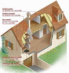 Ce qu'il faut savoir avant de se lancer dans la rénovation de son isolation : les conseils de Système D. Construction, Sweet Home, Stairs, Mansions, House Styles, Oeuvres, Home Decor, Garage, Diy