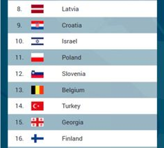 #EuroBasket2015 #basketbelgium: les Belgian Lions classés 13èmes de l'Euro #basketbelgië