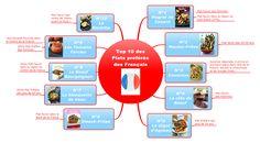 Signos vouspropose aujourd'hui le TOP 10 des plats favoris des Françaisen MindMapgrâce à une étude faite en 2006 sur les plats les plus appréciés en France. Influence régionale, grands classiques de la gastronomie française, qu'ils soientplébiscités par les femmes, par les jeunes ou par les personnes plus agées,voici le panneldes différentes recettesde prédilectionen France ! […]