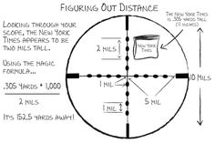 Advanced Mil-Dot: Estimating Distance Using Your Scope ~ using a mil-dot scope to figure out how far away an object is requires only a little simple math.